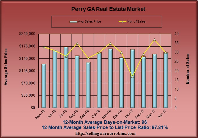 Home Sales in Perry GA in April 2017