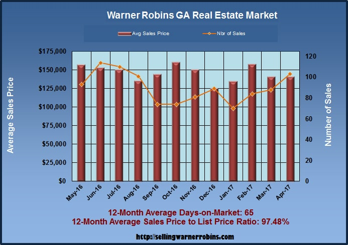 Home Sales in Warner Robins GA in April 2017