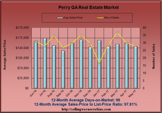 Home Sales in Perry GA in May 2017