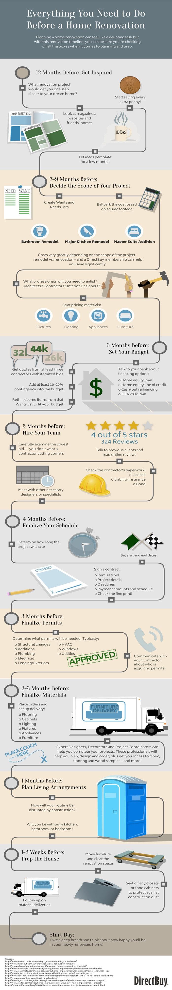Home Renovation Prep Tips